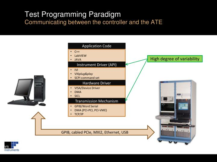 Test programming paradigm communicating between the controller and the ate