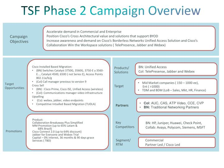 TSF Phase 2 Campaign Overview