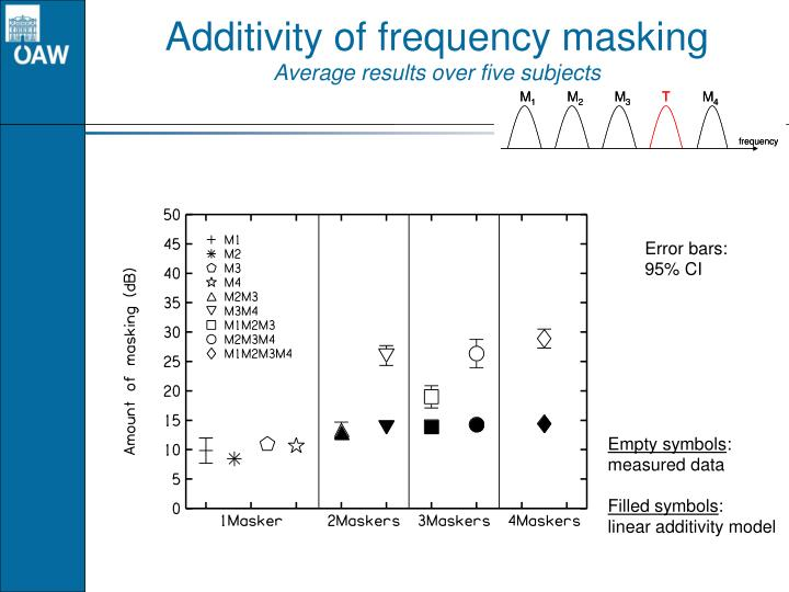 Additivity of frequency masking