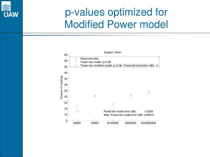 p-values optimized for
