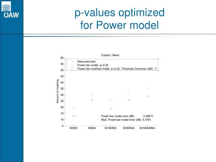 p-values optimized