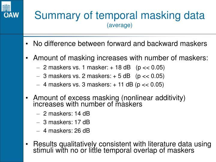 Summary of temporal masking data