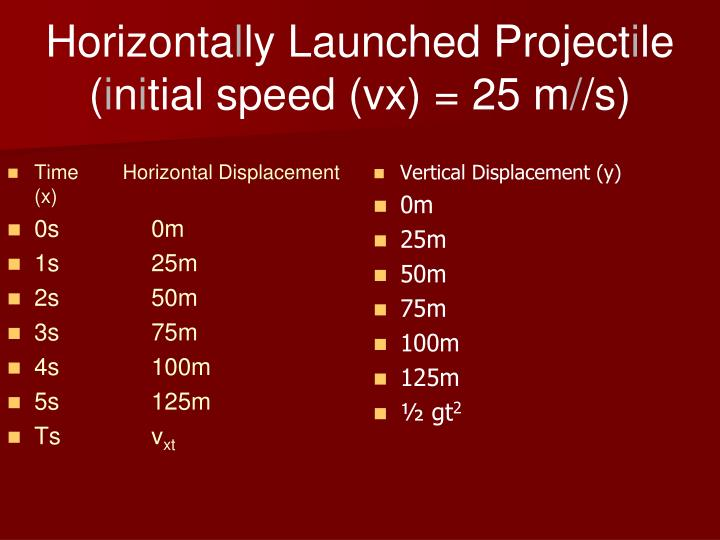 Time        Horizontal Displacement