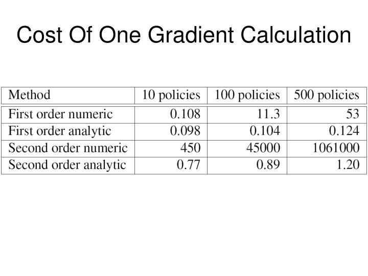 Cost Of One Gradient Calculation