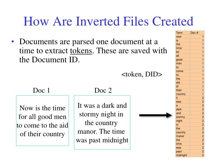 How Are Inverted Files Created