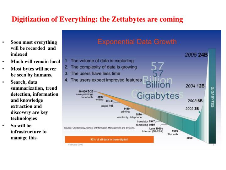 Digitization of Everything: the Zettabytes are coming