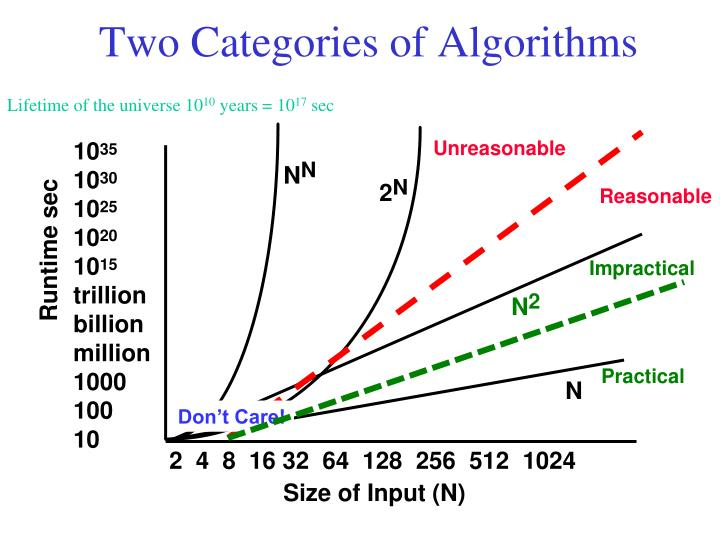 Two Categories of Algorithms