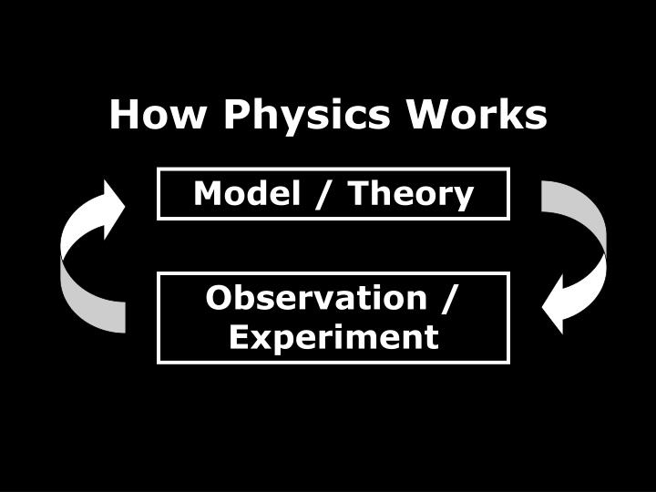 How Physics Works