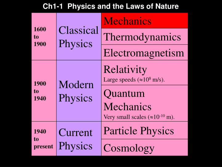 Ch1-1  Physics and the Laws of Nature