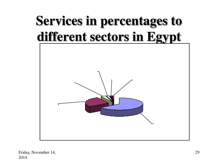 Services in percentages to different sectors in Egypt