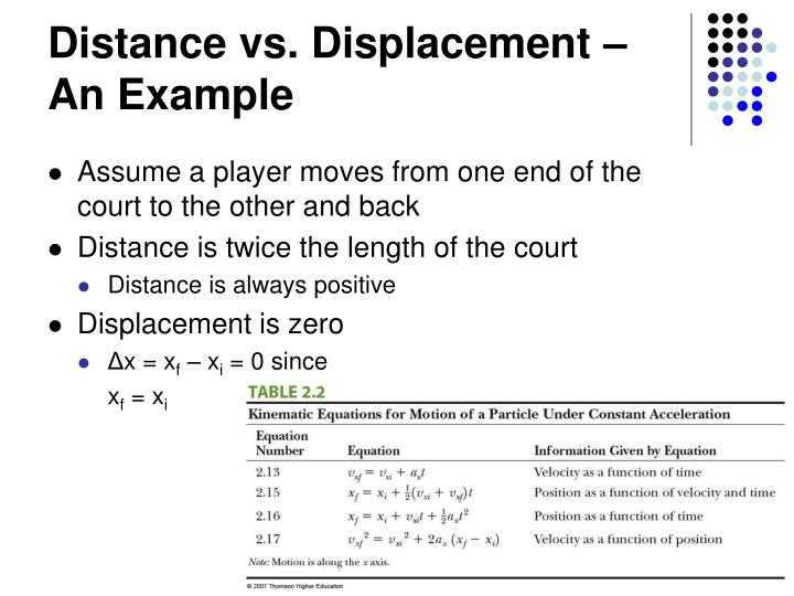 Distance vs. Displacement – An Example