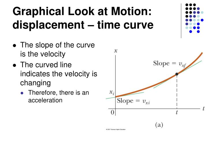 Graphical Look at Motion: displacement – time curve
