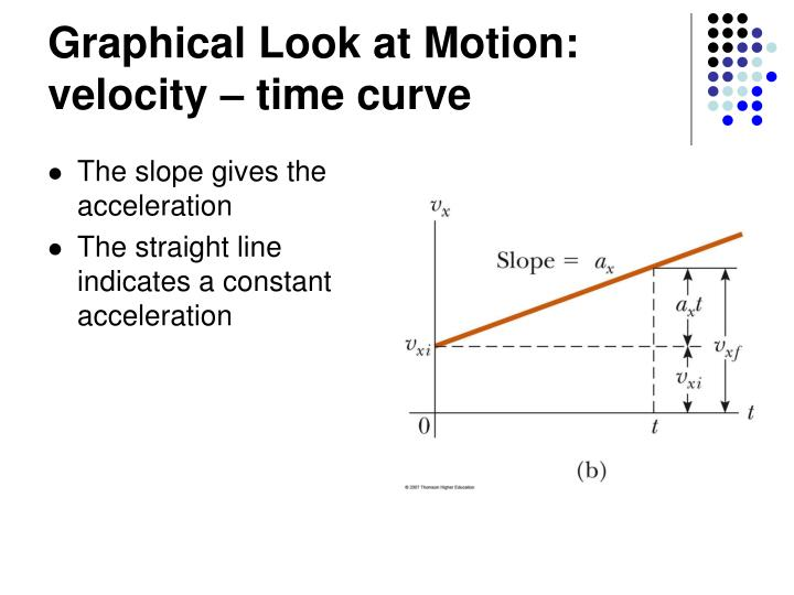 Graphical Look at Motion: velocity – time curve