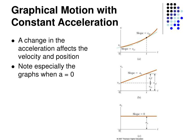 Graphical Motion with Constant Acceleration