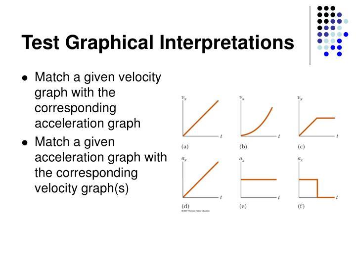 Test Graphical Interpretations