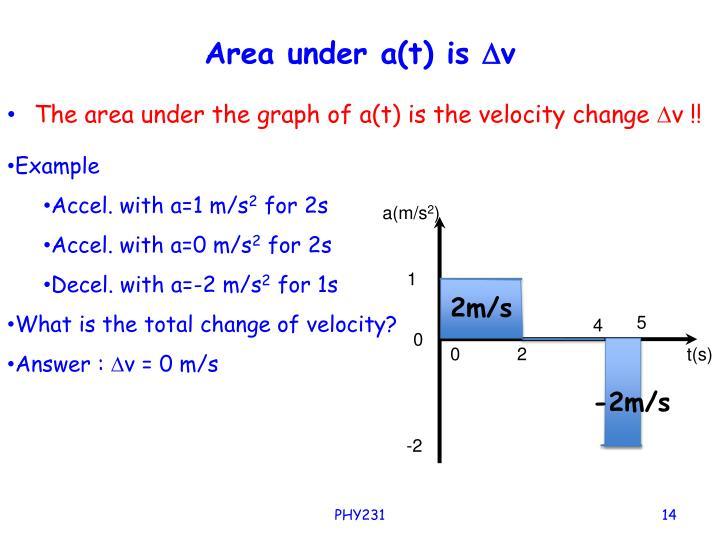 The area under the graph of a(t) is the velocity change