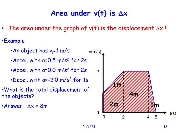Area under v(t) is