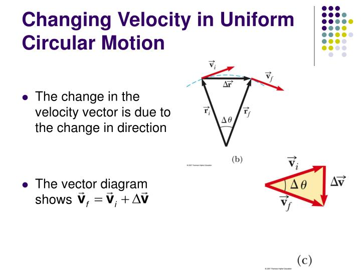 Changing Velocity in Uniform Circular Motion