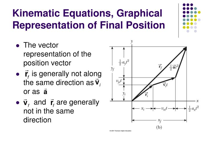 Kinematic Equations, Graphical Representation of Final Position