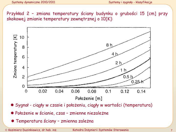Przykład 2 – zmiana temperatury ściany budynku o grubości 15 [cm] przy skokowej zmianie temperatury zewnętrznej o 10[K]: