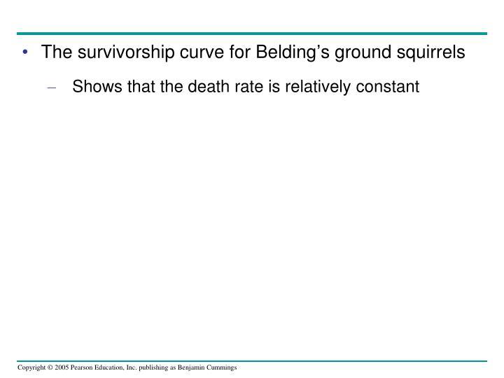 The survivorship curve for Belding's ground squirrels