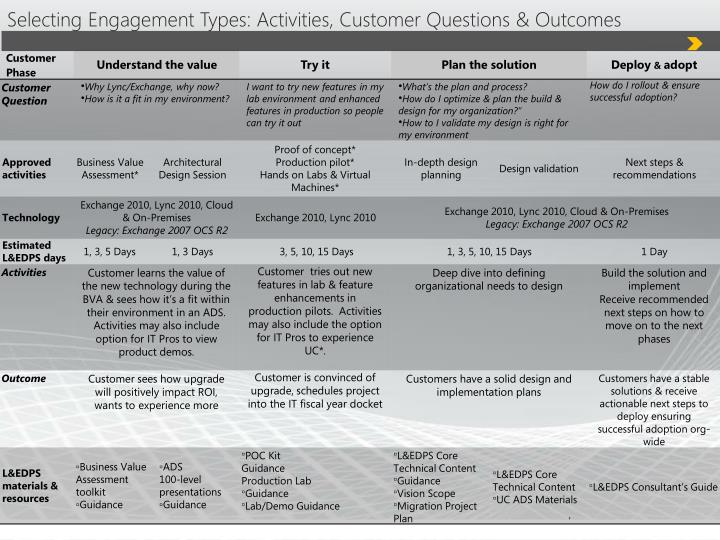 Selecting Engagement Types: Activities, Customer Questions & Outcomes