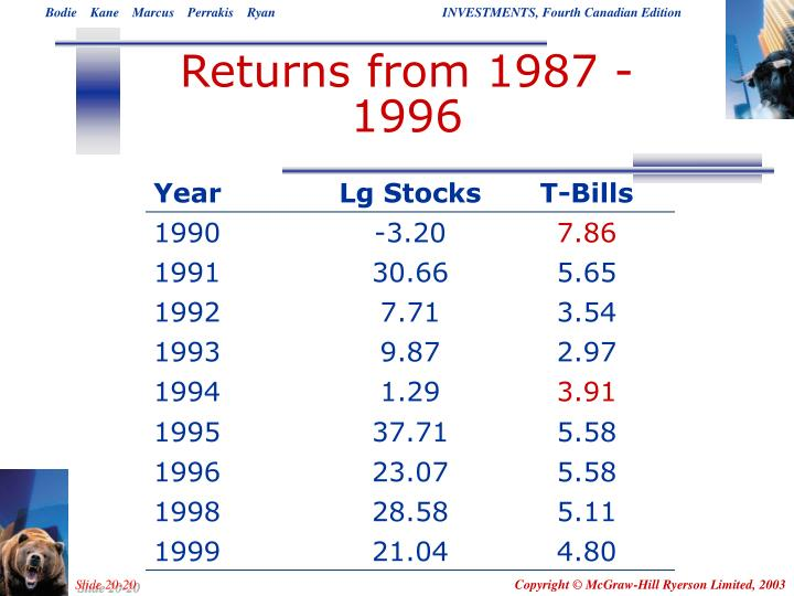 Returns from 1987 - 1996