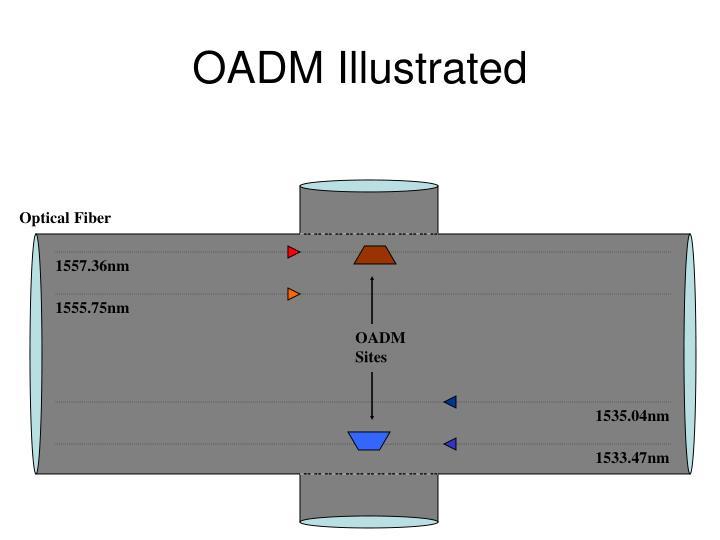 OADM Illustrated