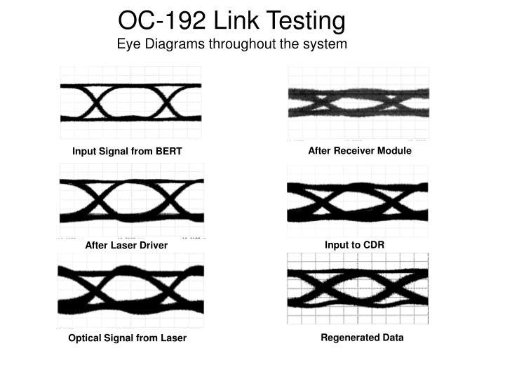 OC-192 Link Testing