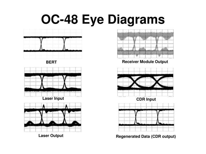 OC-48 Eye Diagrams