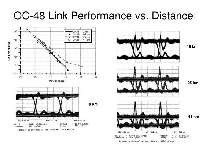 OC-48 Link Performance vs. Distance