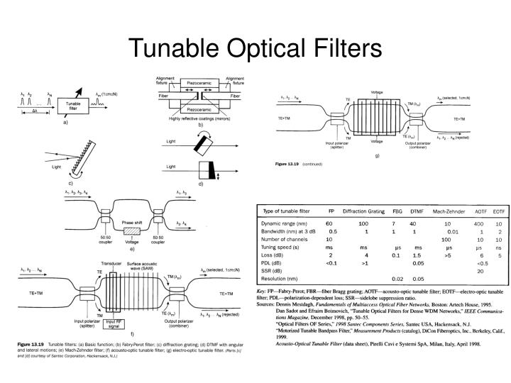 Tunable Optical Filters