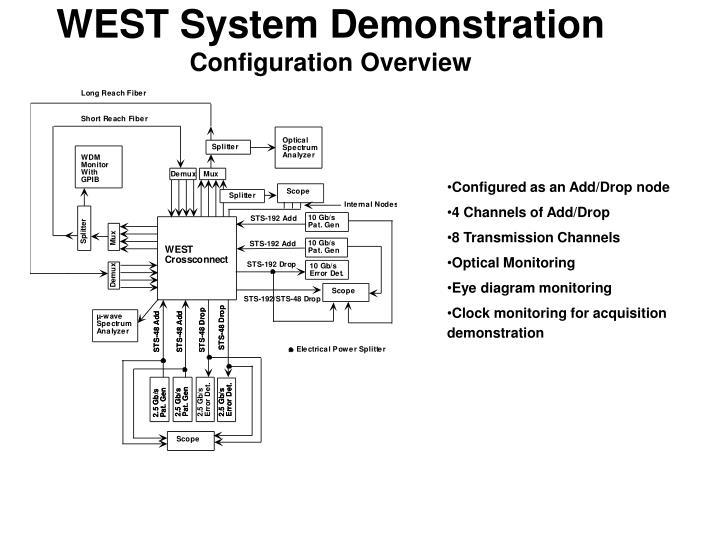 WEST System Demonstration