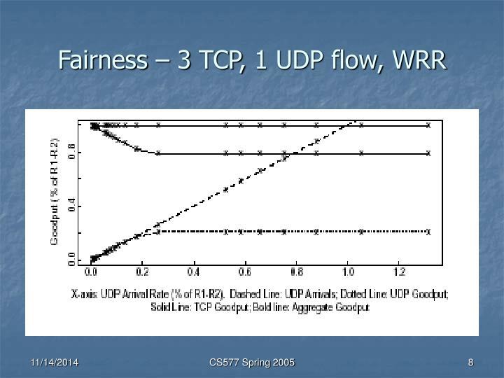 Fairness – 3 TCP, 1 UDP flow, WRR