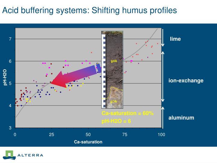 Acid buffering systems: Shifting humus profiles