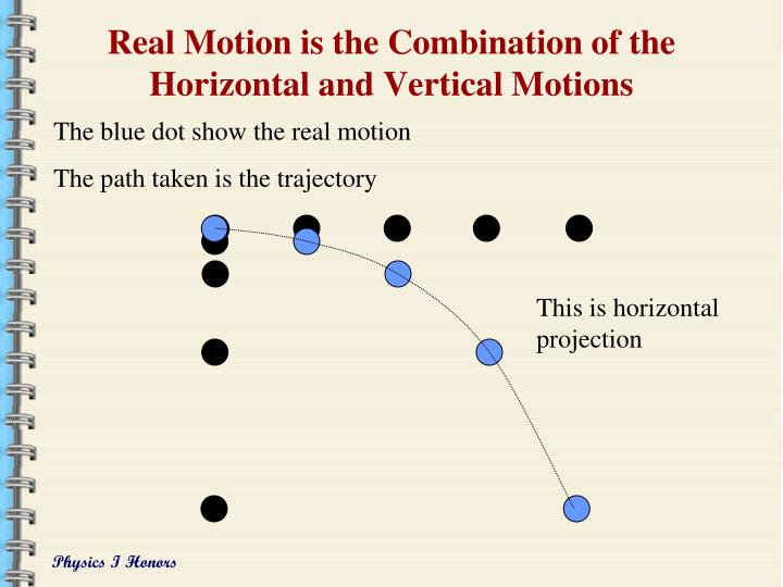 Real Motion is the Combination of the Horizontal and Vertical Motions