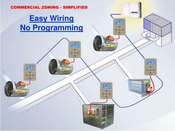 COMMERCIAL ZONING - SIMPLIFIED