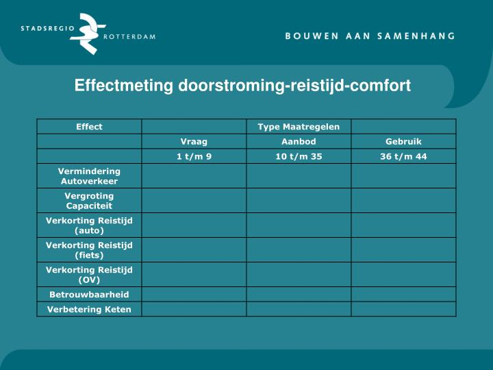 Effectmeting doorstroming-reistijd-comfort