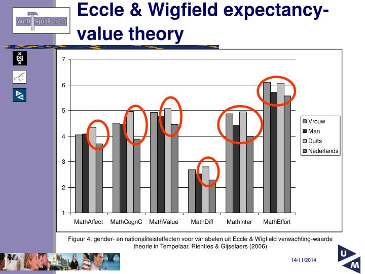 Eccle & Wigfield expectancy-value theory
