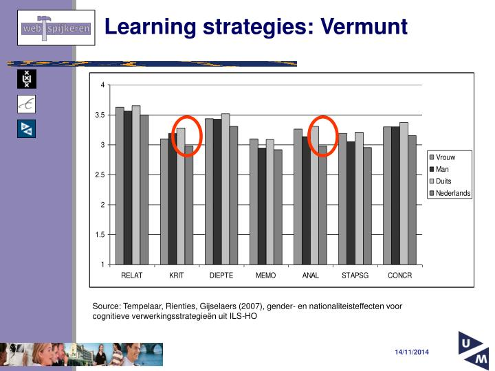 Learning strategies: Vermunt