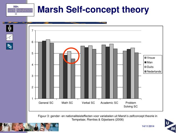 Marsh Self-concept theory