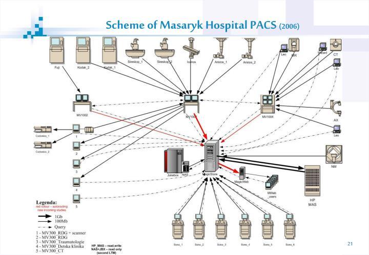 Scheme of Masaryk Hospital PACS