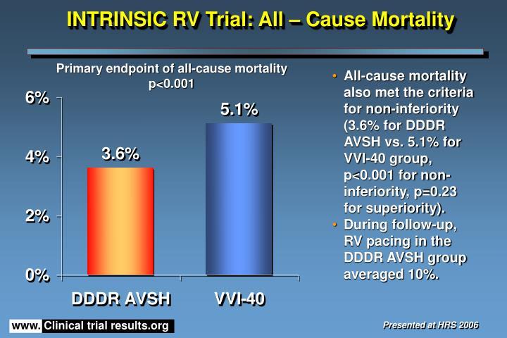 INTRINSIC RV Trial: All – Cause Mortality