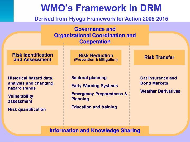 WMO's Framework in DRM