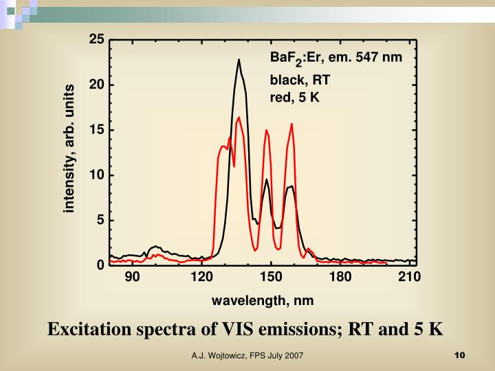 Excitation spectra of VIS emissions; RT and 5 K