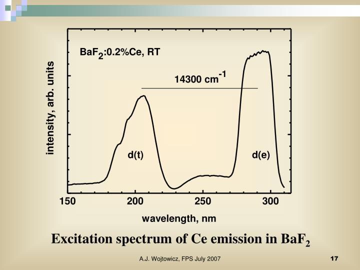 Excitation spectrum of Ce emission in BaF