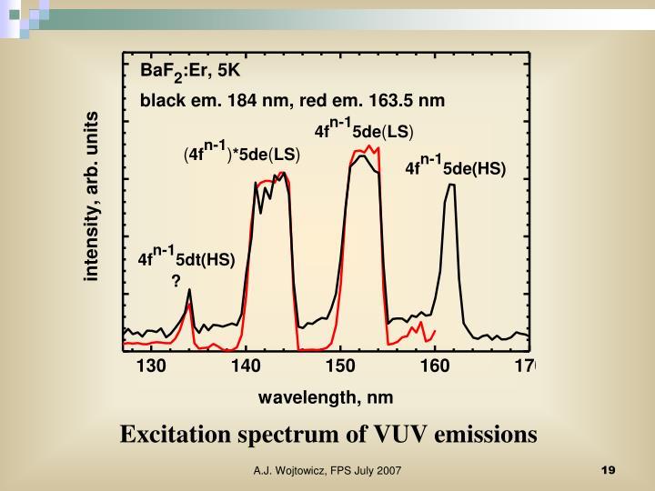 Excitation spectrum of VUV emissions