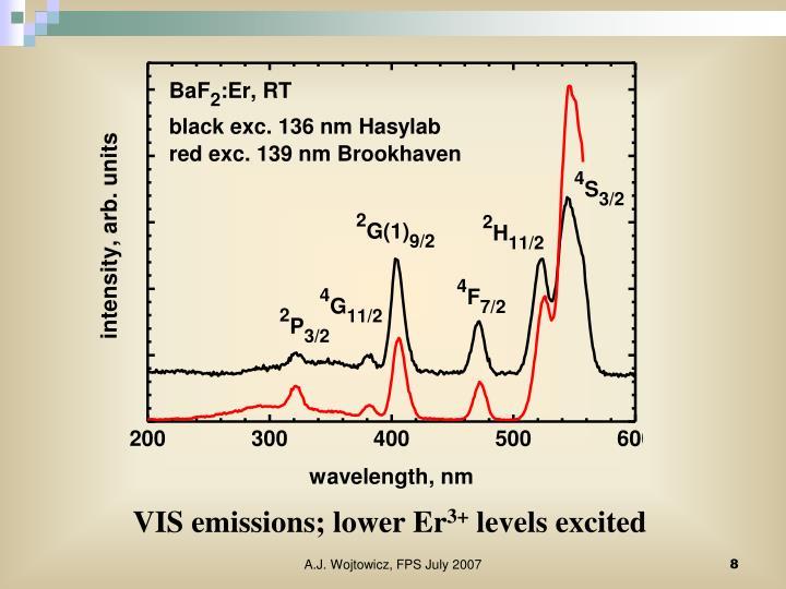 VIS emissions; lower Er