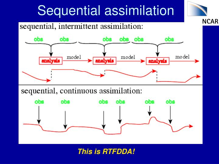 Sequential assimilation