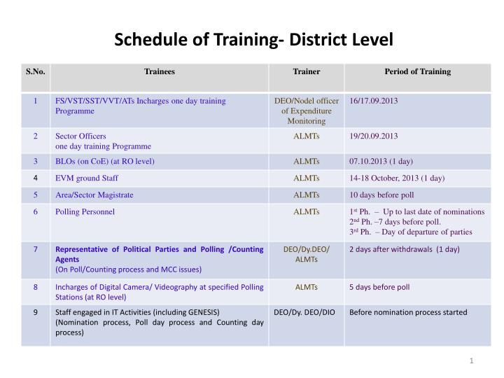 Schedule of training district level